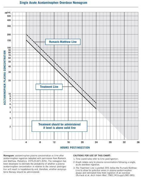 page1-474px-Rumack_Matthew_nomogram_with_treatment_(study)_line.pdf-2