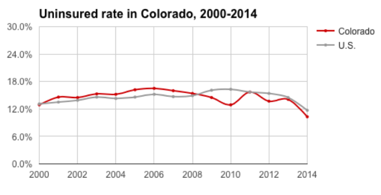 colorado-uninsurance-rate
